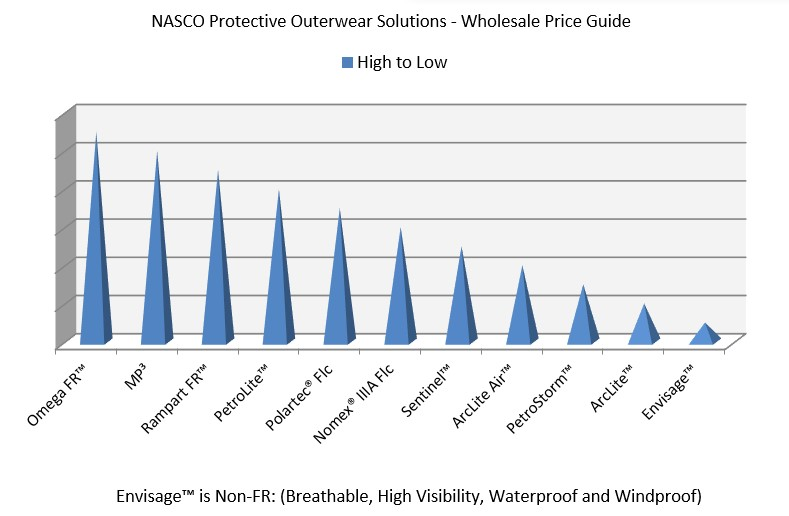 Nasco Pricing Matrix